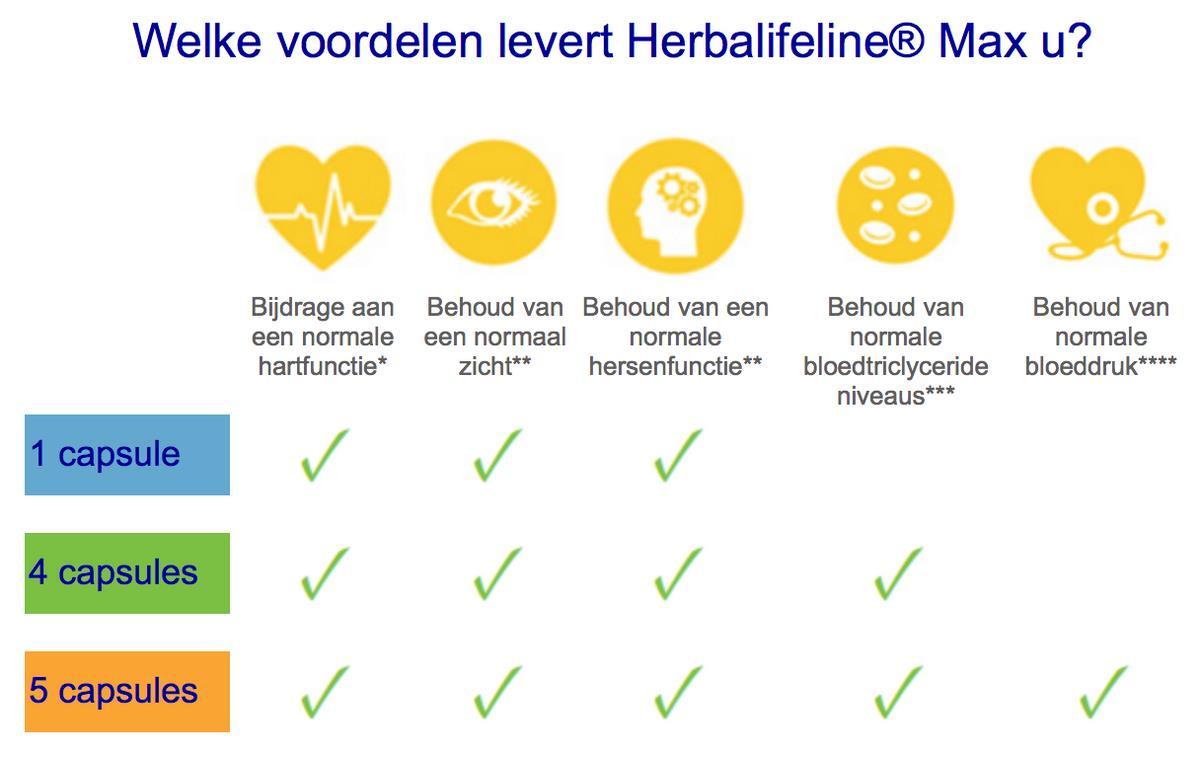 Herbalifeline Max Herbalife